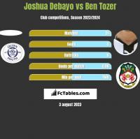Joshua Debayo vs Ben Tozer h2h player stats