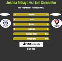 Joshua Debayo vs Liam Sercombe h2h player stats