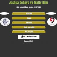 Joshua Debayo vs Matty Blair h2h player stats