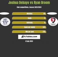 Joshua Debayo vs Ryan Broom h2h player stats