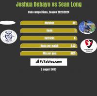 Joshua Debayo vs Sean Long h2h player stats