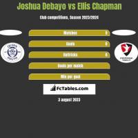 Joshua Debayo vs Ellis Chapman h2h player stats