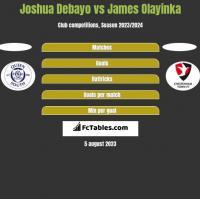 Joshua Debayo vs James Olayinka h2h player stats
