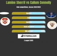 Lamine Sherrif vs Callum Connolly h2h player stats