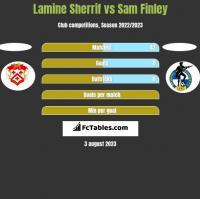 Lamine Sherrif vs Sam Finley h2h player stats