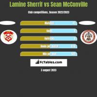Lamine Sherrif vs Sean McConville h2h player stats