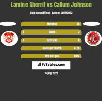 Lamine Sherrif vs Callum Johnson h2h player stats