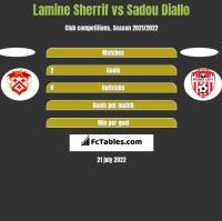 Lamine Sherrif vs Sadou Diallo h2h player stats