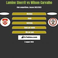 Lamine Sherrif vs Wilson Carvalho h2h player stats