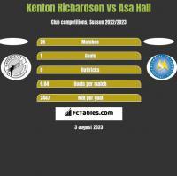 Kenton Richardson vs Asa Hall h2h player stats