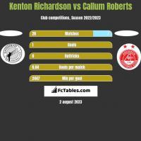 Kenton Richardson vs Callum Roberts h2h player stats