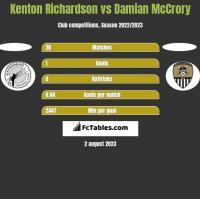Kenton Richardson vs Damian McCrory h2h player stats