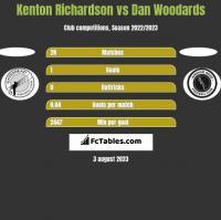 Kenton Richardson vs Dan Woodards h2h player stats
