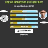 Kenton Richardson vs Fraser Kerr h2h player stats