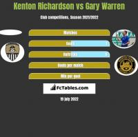 Kenton Richardson vs Gary Warren h2h player stats