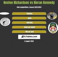 Kenton Richardson vs Kieran Kennedy h2h player stats