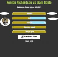 Kenton Richardson vs Liam Noble h2h player stats