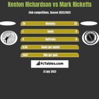 Kenton Richardson vs Mark Ricketts h2h player stats