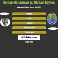 Kenton Richardson vs Michael Raynes h2h player stats