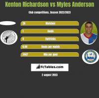 Kenton Richardson vs Myles Anderson h2h player stats