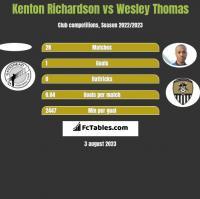Kenton Richardson vs Wesley Thomas h2h player stats