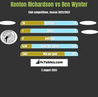 Kenton Richardson vs Ben Wynter h2h player stats