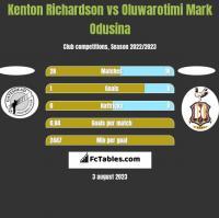 Kenton Richardson vs Oluwarotimi Mark Odusina h2h player stats
