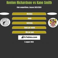 Kenton Richardson vs Kane Smith h2h player stats