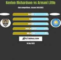 Kenton Richardson vs Armani Little h2h player stats