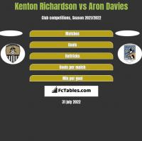 Kenton Richardson vs Aron Davies h2h player stats