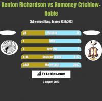 Kenton Richardson vs Romoney Crichlow-Noble h2h player stats