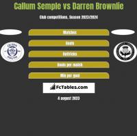 Callum Semple vs Darren Brownlie h2h player stats