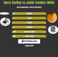 Harry Darling vs Jamie Sendles-White h2h player stats