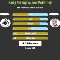 Harry Darling vs Joe McNerney h2h player stats