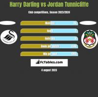 Harry Darling vs Jordan Tunnicliffe h2h player stats