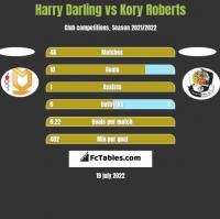 Harry Darling vs Kory Roberts h2h player stats