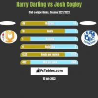 Harry Darling vs Josh Cogley h2h player stats