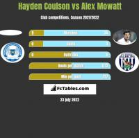Hayden Coulson vs Alex Mowatt h2h player stats