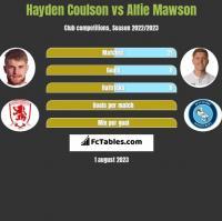 Hayden Coulson vs Alfie Mawson h2h player stats