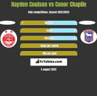 Hayden Coulson vs Conor Chaplin h2h player stats