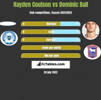 Hayden Coulson vs Dominic Ball h2h player stats