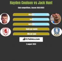 Hayden Coulson vs Jack Hunt h2h player stats
