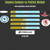 Hayden Coulson vs Patrick McNair h2h player stats