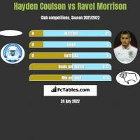 Hayden Coulson vs Ravel Morrison h2h player stats