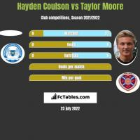 Hayden Coulson vs Taylor Moore h2h player stats