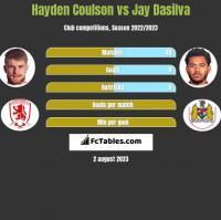 Hayden Coulson vs Jay Dasilva h2h player stats