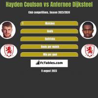 Hayden Coulson vs Anfernee Dijksteel h2h player stats