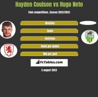 Hayden Coulson vs Hugo Neto h2h player stats