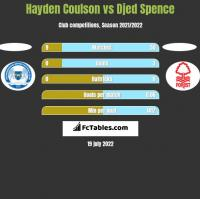 Hayden Coulson vs Djed Spence h2h player stats