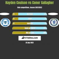 Hayden Coulson vs Conor Gallagher h2h player stats